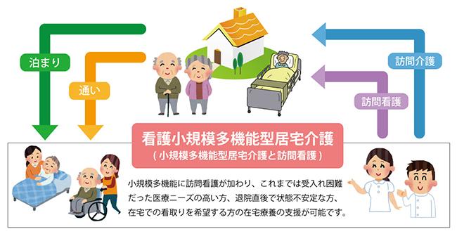機能 介護 小 規模 居宅 多 型